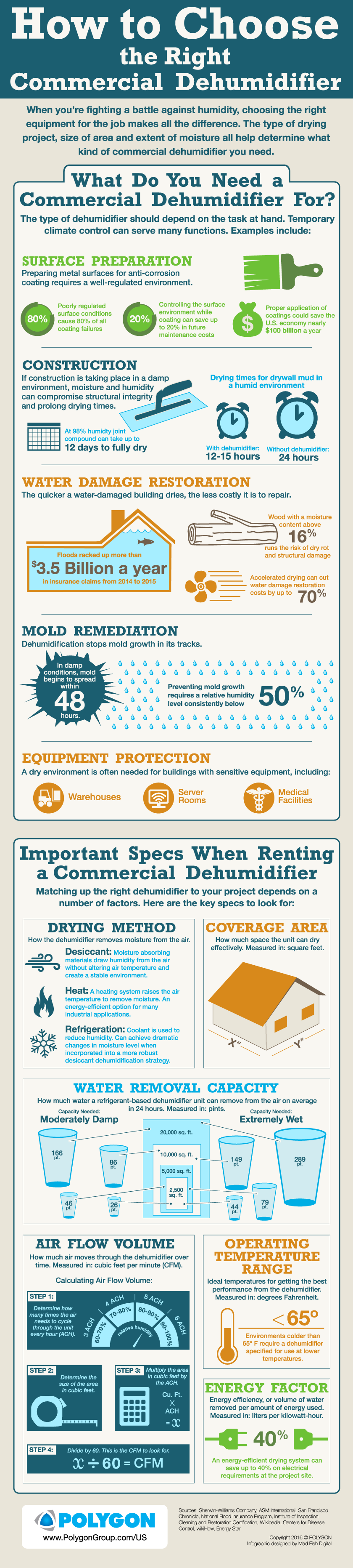 how to choose a commercial dehumidifier