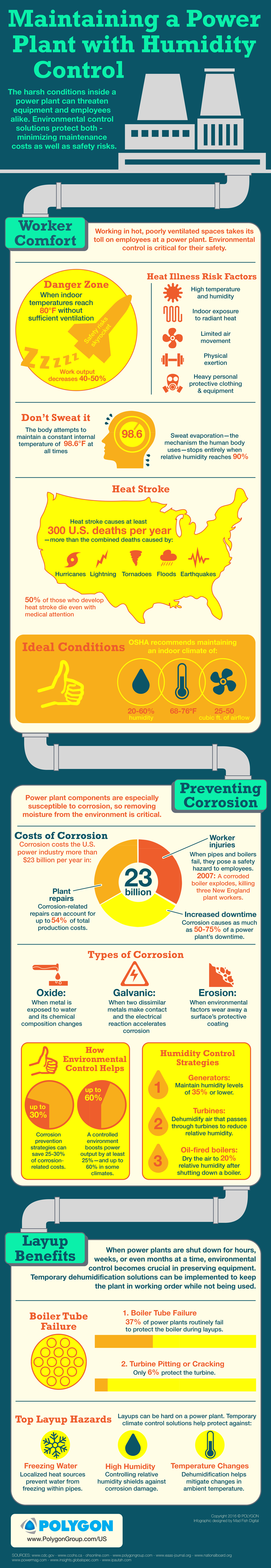 power plant humidity control infographic