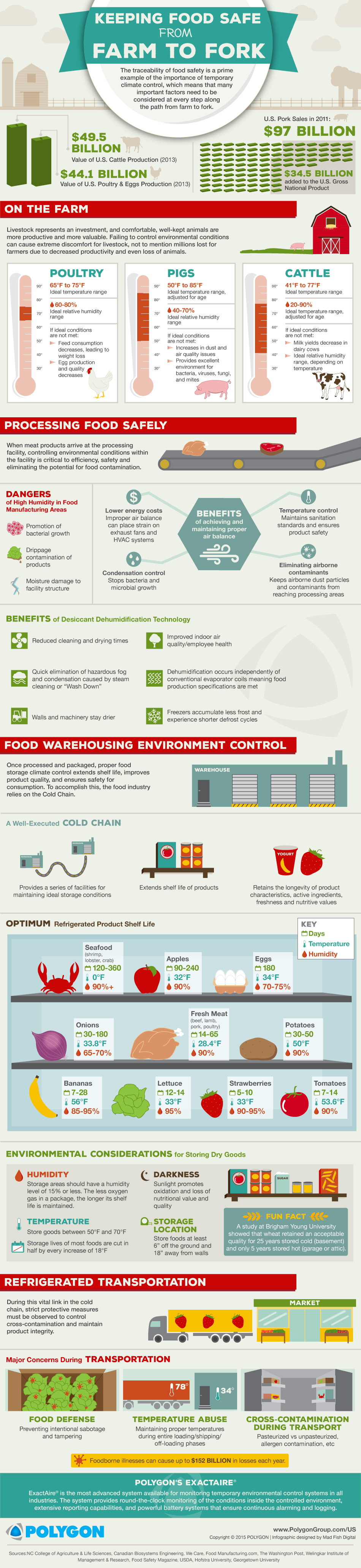 Polygon_Food-Industry_Infographic_Feb-2015.jpg