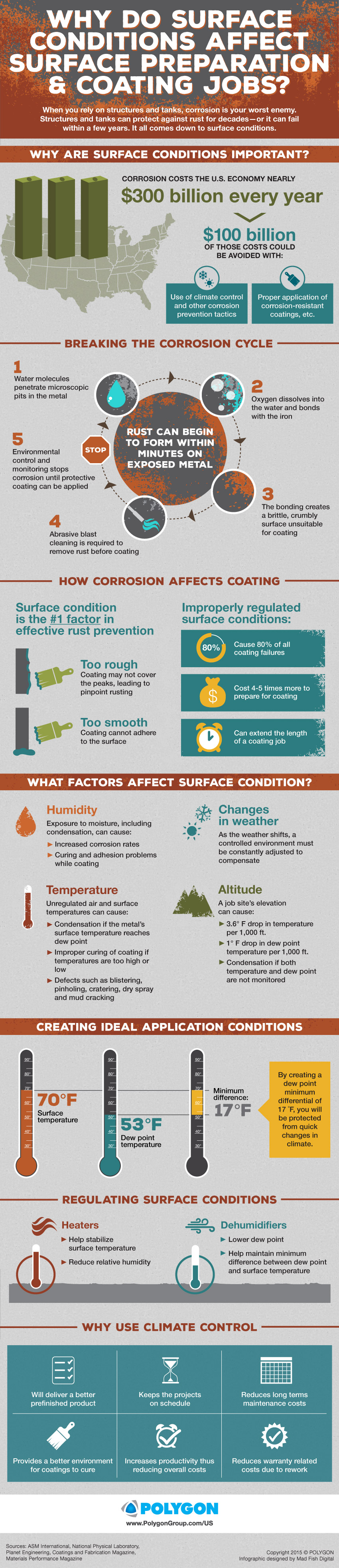 Why do surface conditions affect surface preparation & coating jobs