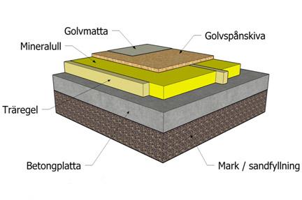 Platta Pa Mark Polygon Group